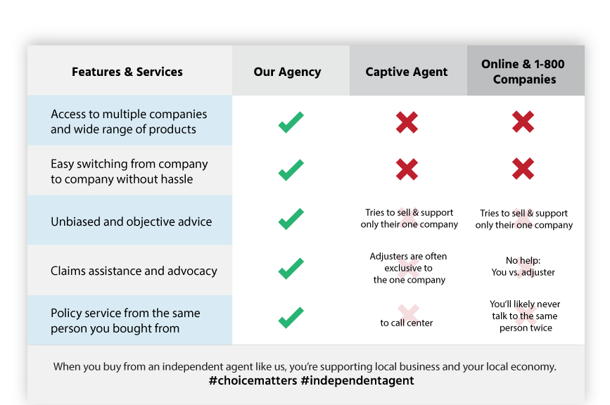california insurance agency checklist Cypress Grove, CA